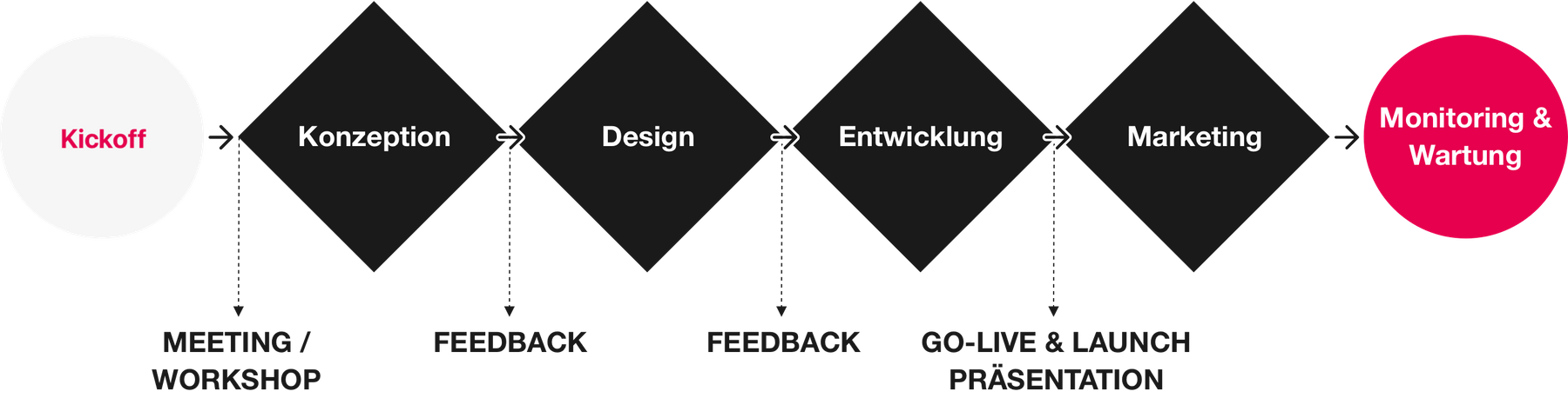 Design thinking process visualization